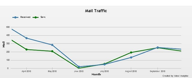 How to Track the Success of your Email Campaign in Google