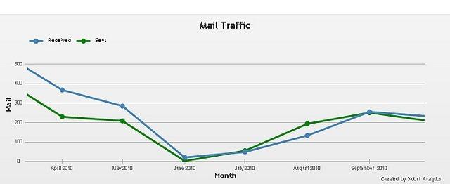 mail-traffic