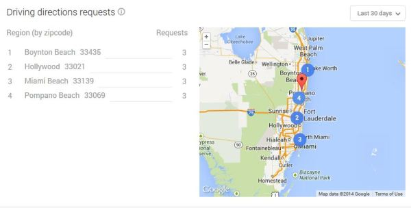 Google My Business Driving Direction Requests