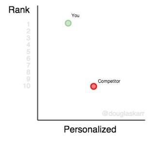 keyword-rank-platform-personalized