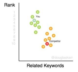 keyword-rank-platform-related