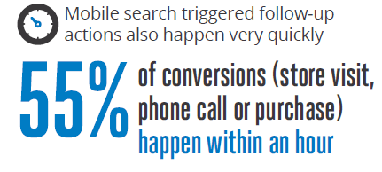 Source: Google/Nielsen Life360 Mobile Search Moments Q4 2012.