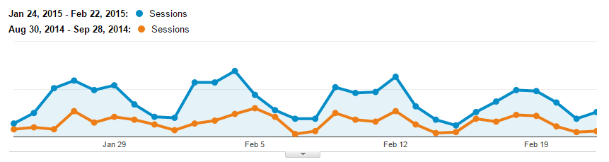 pre and post organic traffic charts