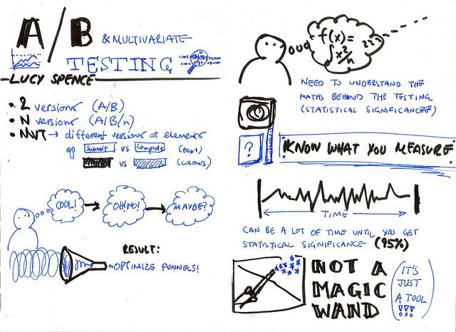 ppc-ab-testing