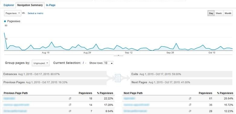 Which Pages Receive The Most Internal Traffic [Google Analytics]