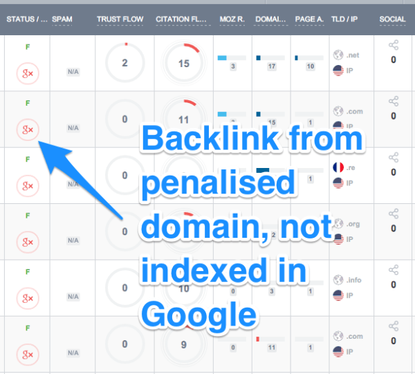 backlinks from domains not indexed