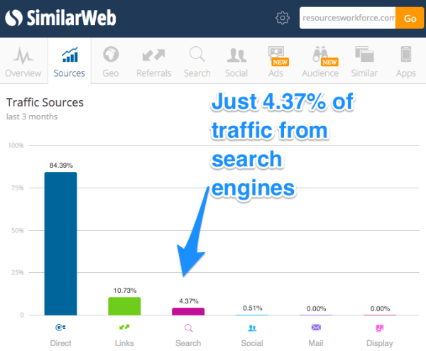 organic traffic for bad site