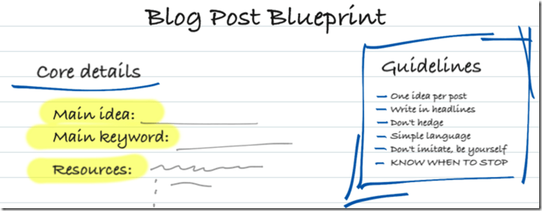 25 blog post templates to make blogging faster how to write a blog post from start to finish as shown on this cut out n keep blog post blueprint malvernweather Images