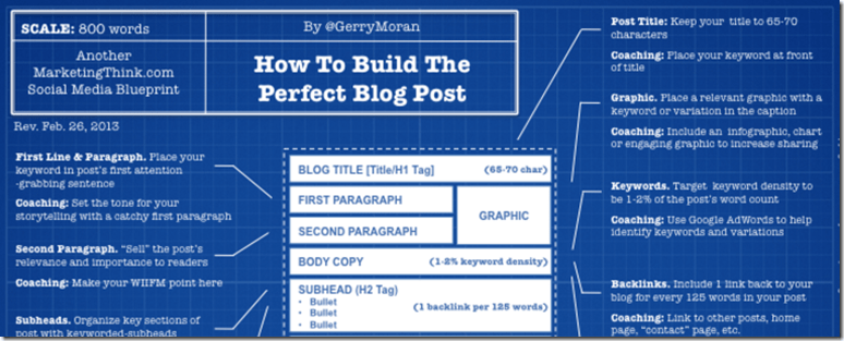 25 blog post templates to make blogging faster how to build the perfect blog post blueprint malvernweather Images