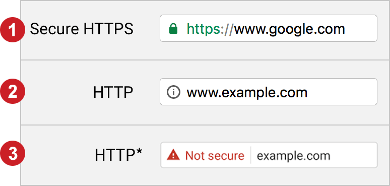 why is website security important for SEO rankings, example with http vs https