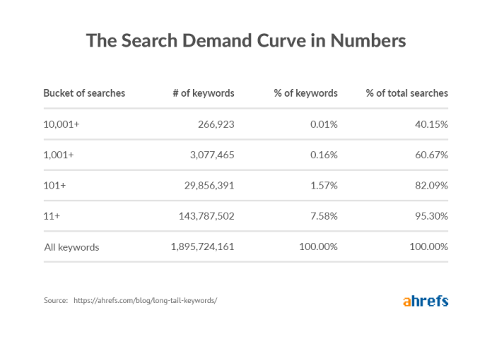 Ahref stat showing long tail keywords search demand curve in numbers