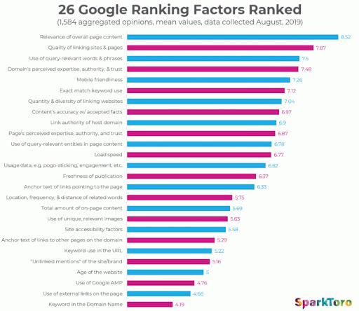 Google's list of ranking factors