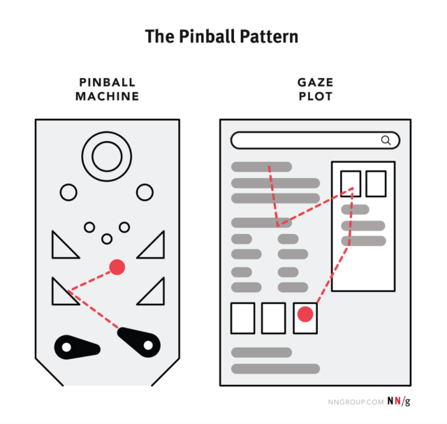 Pinball pattern showing structure relevant to Zero Clicks SERPs