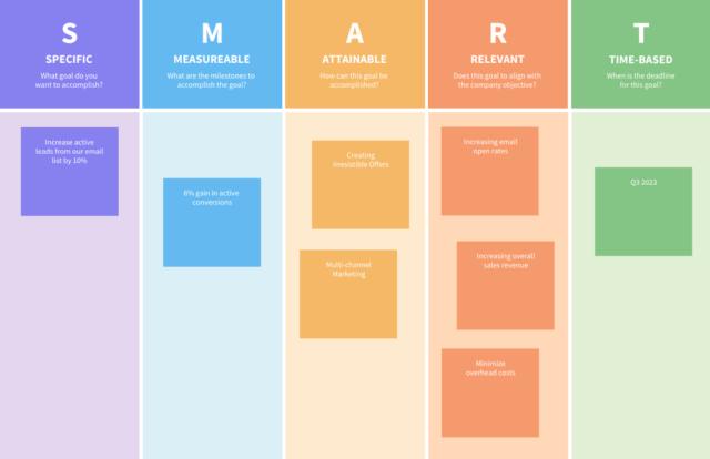 SMART Goals Team Brainstorming - internal communication plan