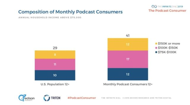 Customer acquisition strategy 2021 - Podcasts