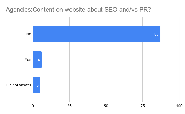 Content publication stats on SEO and PR or SEO vs PR