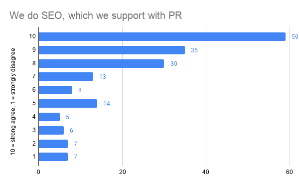 Is PR used to boost SEO