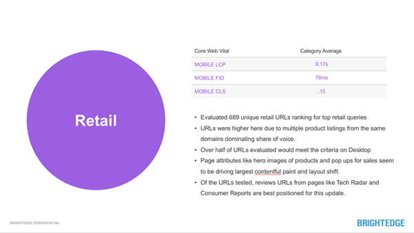retail sector stats on core web vitals and mobile-first