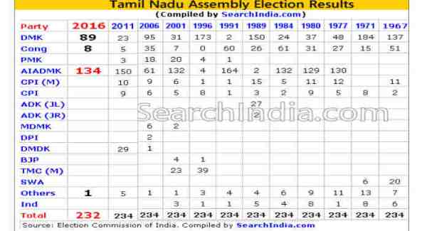 Tamil Nadu Assembly Election Results – 2016