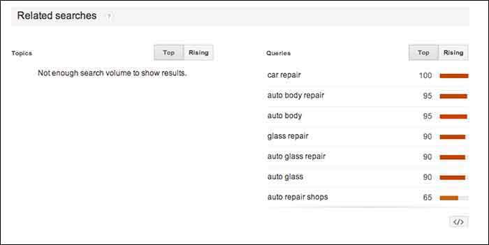 GoogleTrendsRelatedSearches