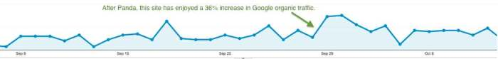 increase in Google organic traffic after Panda September 2014