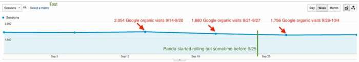 weekly analytics view to pinpoint Panda rollout