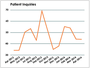 Plastic Surgery Case Study - Patient Inquiries Graph - Search Influence