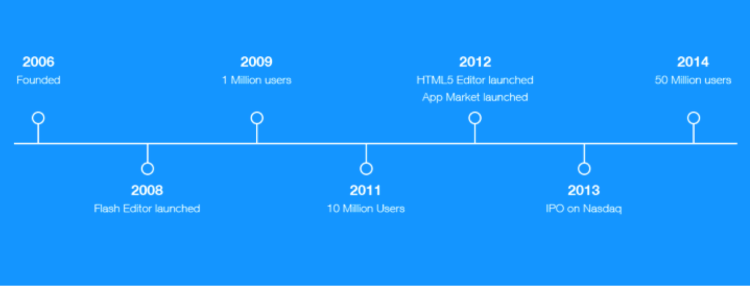 Wix Timeline Image - Search Influence