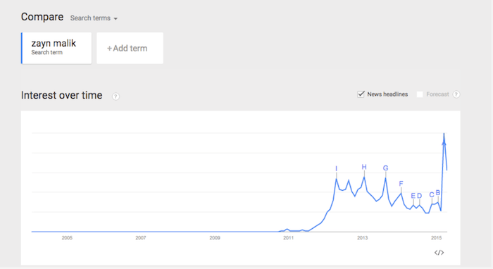Google Trends Zayn Malik Chart Image - Search Influence
