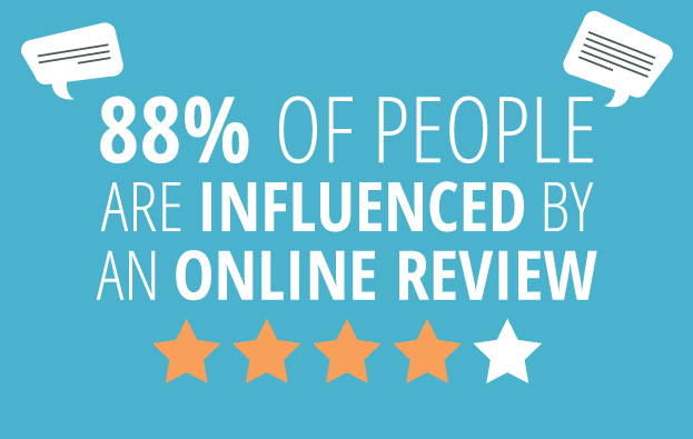 88% Of People Are Influenced By An Online Review Image