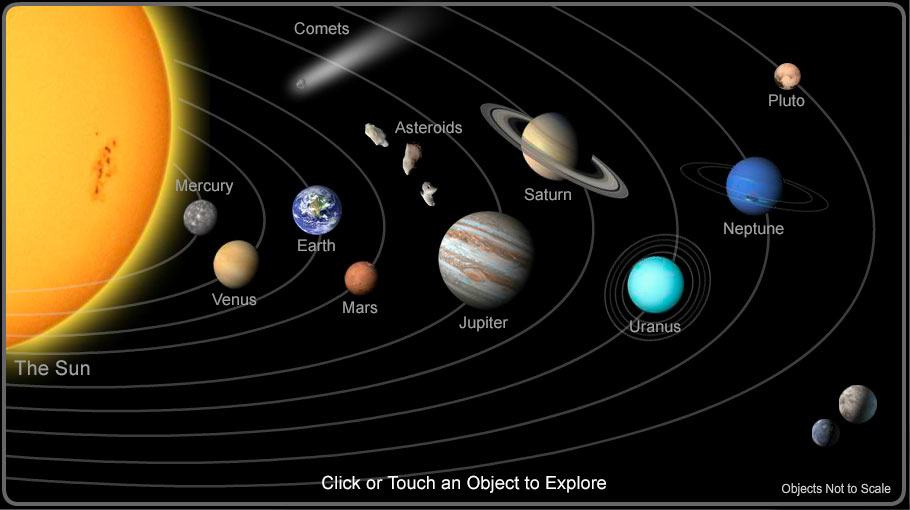 Order of the Planets by the Distance From the Sun  Sciencing