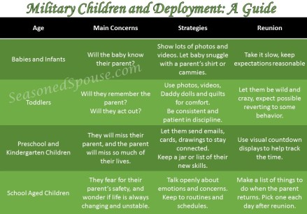 Prepare children for a military deployment with these questions and activities.