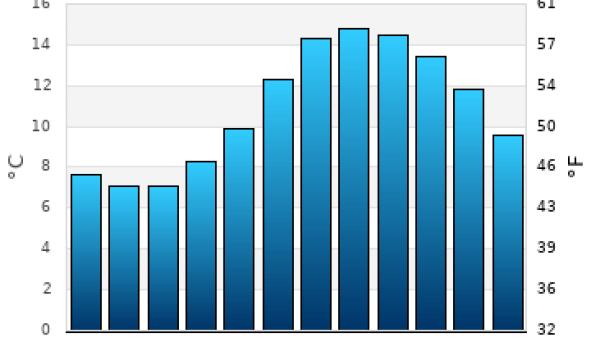 Edinburgh average sea temperature chart