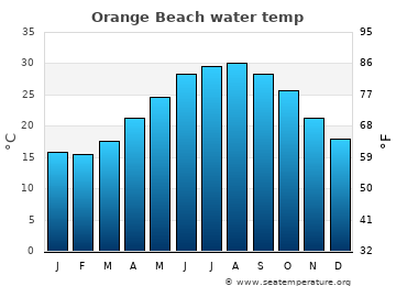 Orange Beach Al Water Temperature United States Sea