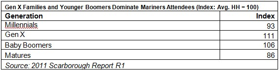 Generational profile of Seattle Mariner Game Attendees