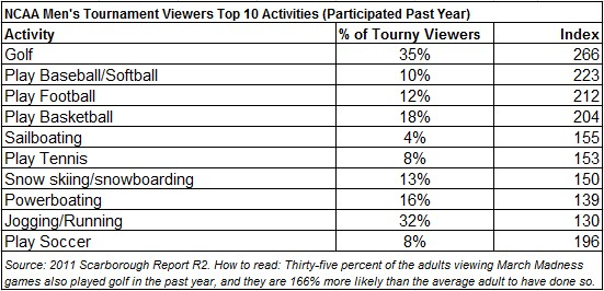 March Madness viewers participate in a wide variety of rigorous sports