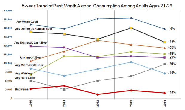 Alcoholic-beverage consumption trend in the Seattle market