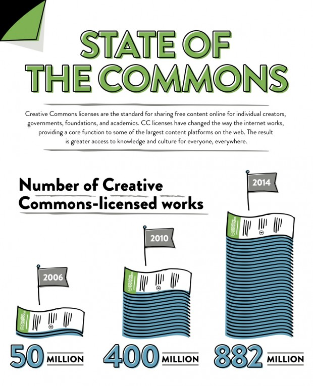 state of the commons infographic1