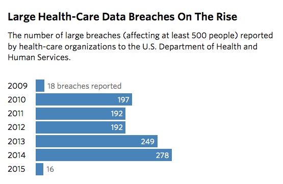 Source: U.S. Department of Health and Human Services Office for Civil Rights, Data Accessed on Feb. 25, 2015. Credit: Sisi Wei and Charles Ornstein/ProPublica