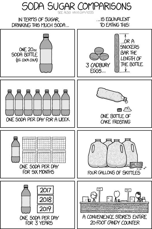 sodasugarcomparison