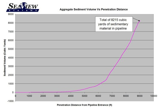 A SeaView Systems ROV services report data chart is shown.
