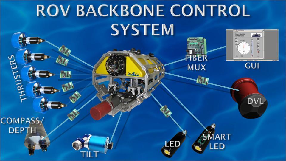 12kw Rov Backbone System Seaview Systems Inc