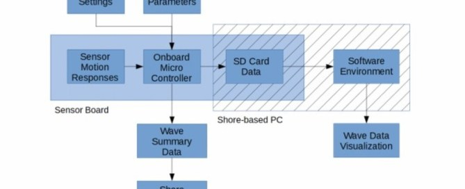 A flow chart is shown from SeaView Systems' Dr. Tim Crandle's presentation on exploiting onboard data storage for improved wave sensing models for non-ideal buoy hulls.