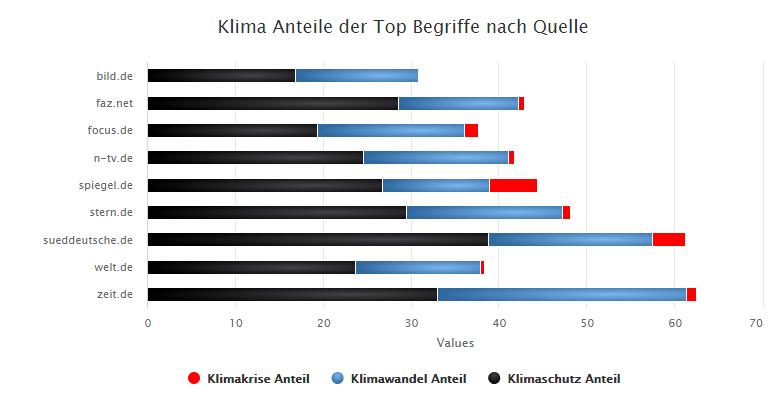 Anteil an Klimakrise, Klimawandel und Klimaschutz nach Quelle in 2019