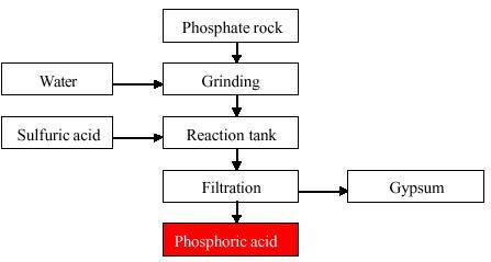 phosphoric acid production flow chart flower shop near me flower rh flowershopnearme club Phosphoric Acid Chemical Formula Phosphoric Acid Burns