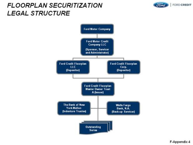 Organisational structure of ford motor company for Ford motor credit credit score