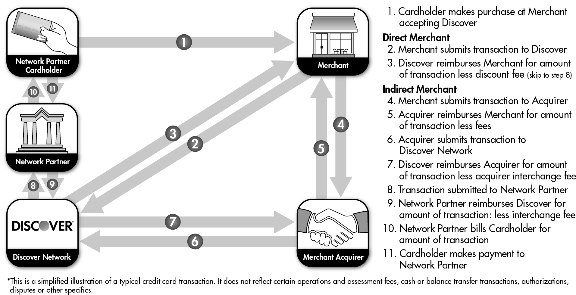 The Following Chart Shows The Network Partner Transaction Cycle