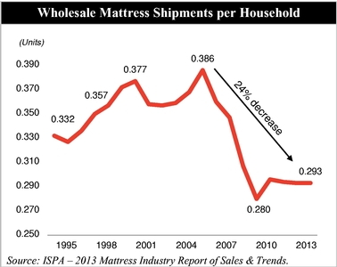 According To Ispa Aup Has Increased In 18 Of The Last 20 Years 1994 2017 Industry Wide Average Prices At Whole Mattresses And Foundations