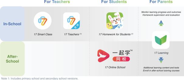 17 Education アプリマップ