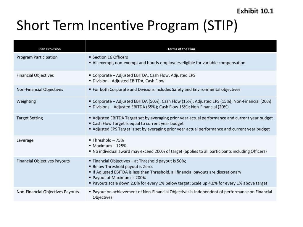 Short Term Incentive Program Stip Financial Objectives